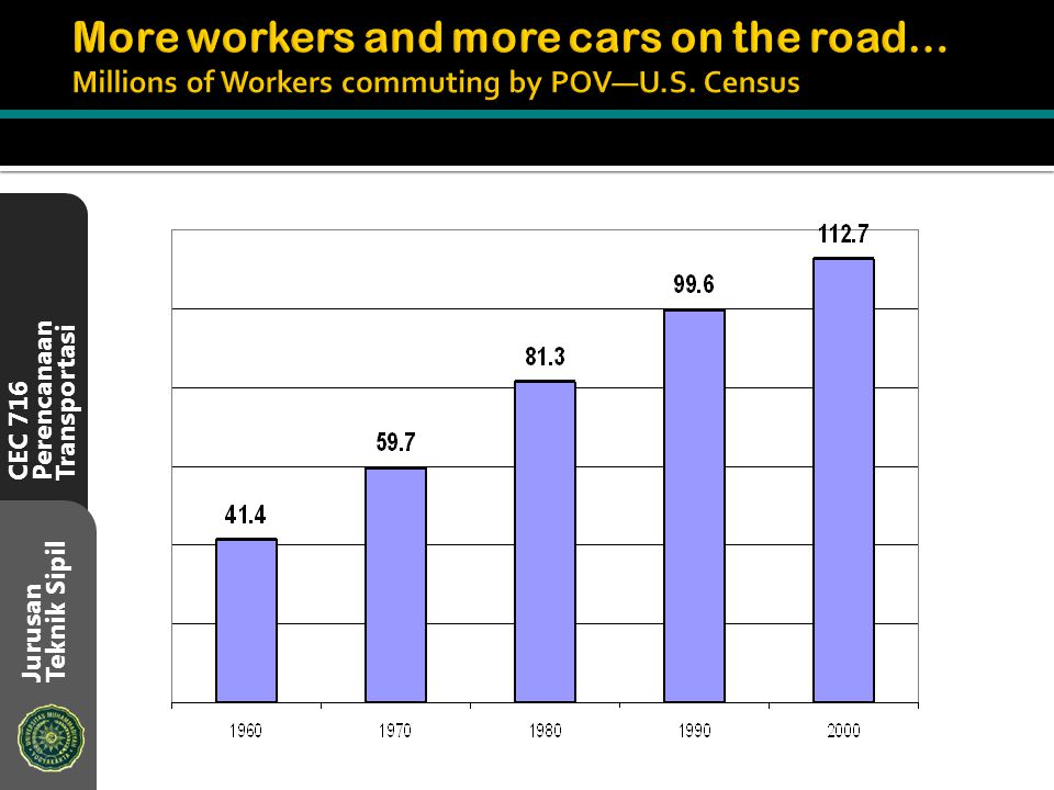 More workers and more cars on the road… Millions of Workers commuting by POV—U.S. Census
