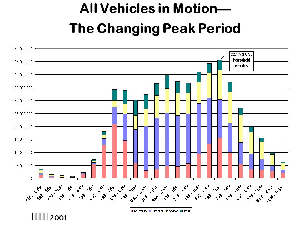 All Vehicles in Motion— The Changing Peak Period