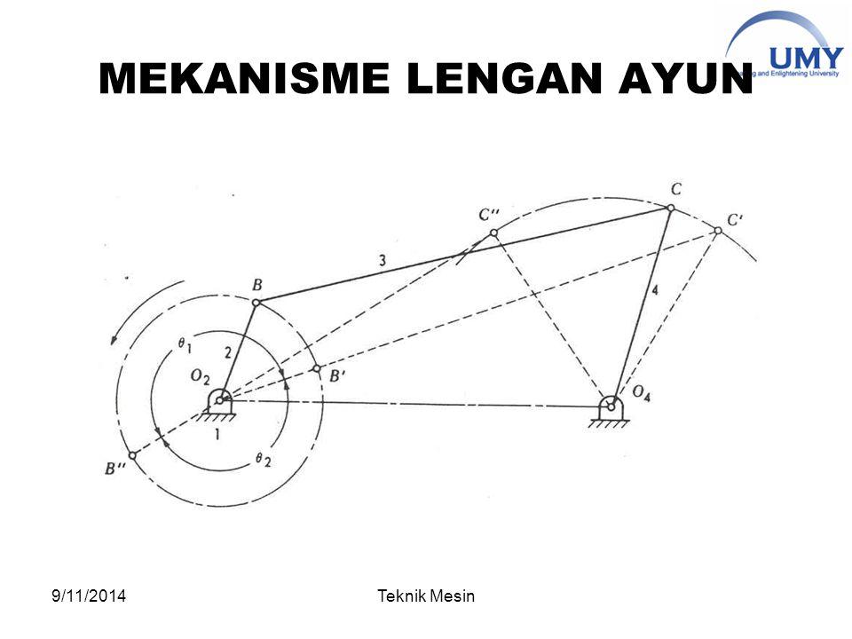 MEKANISME LENGAN AYUN 4/6/2017 Teknik Mesin