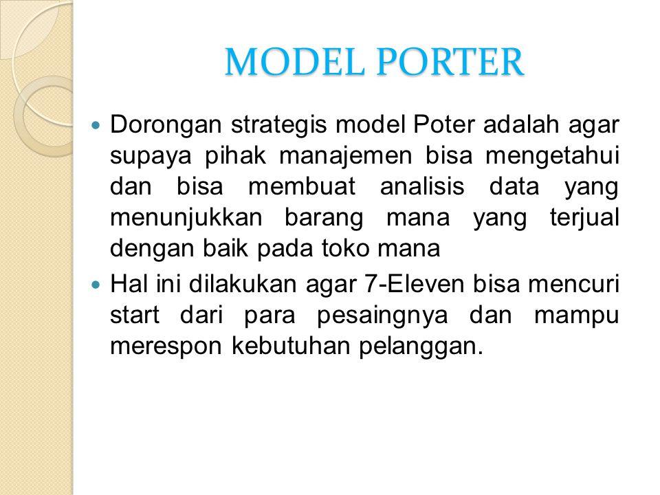 MODEL PORTER