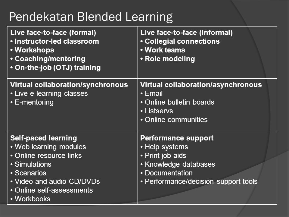 Pendekatan Blended Learning