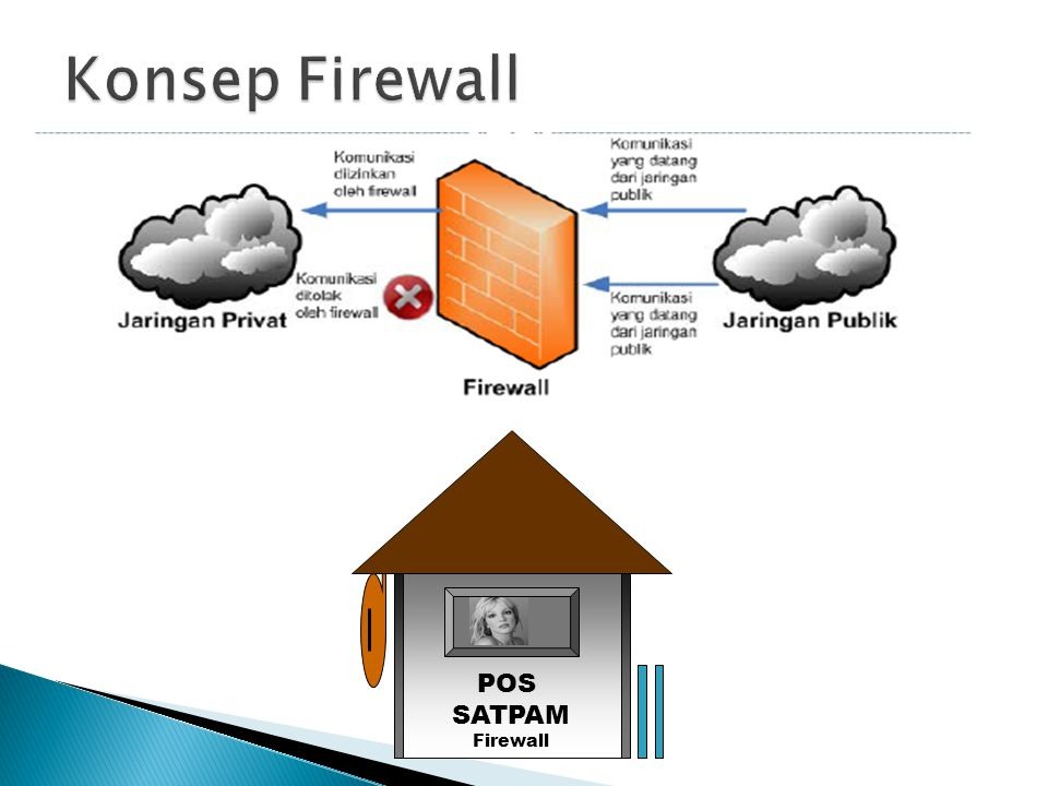 Konsep Firewall POS SATPAM Firewall