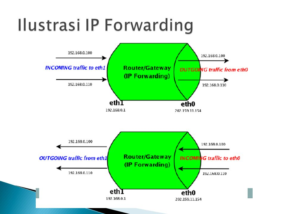Ilustrasi IP Forwarding