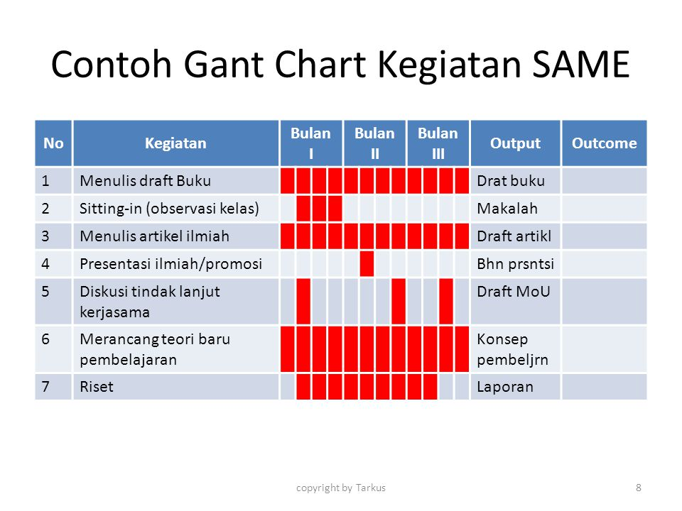 Contoh Gant Chart Kegiatan SAME