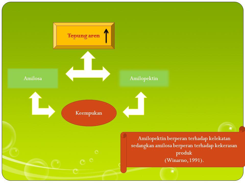 Tepung aren Amilosa. Amilopektin. Keempukan. Amilopektin berperan terhadap kelekatan sedangkan amilosa berperan terhadap kekerasan produk.
