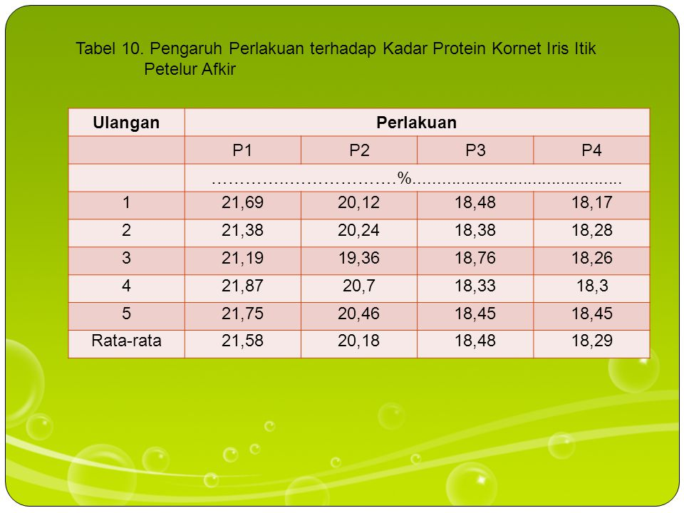 Tabel 10. Pengaruh Perlakuan terhadap Kadar Protein Kornet Iris Itik