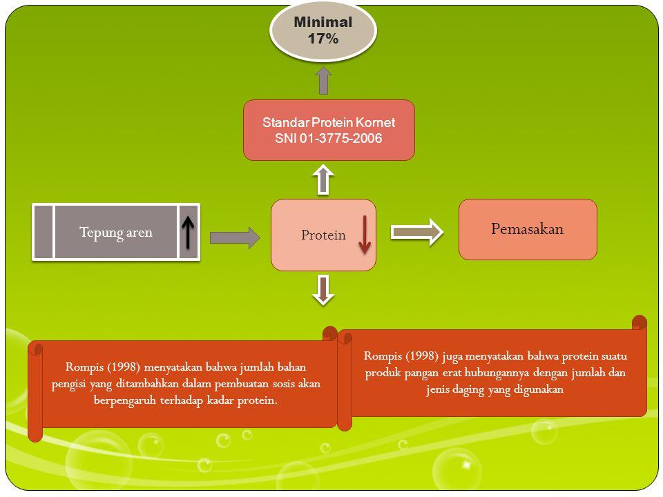 Standar Protein Kornet SNI 01-3775-2006