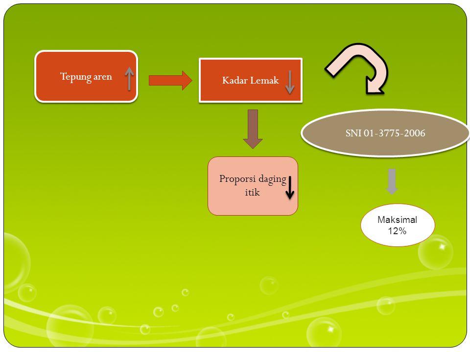 Tepung aren Kadar Lemak SNI 01-3775-2006 Proporsi daging itik