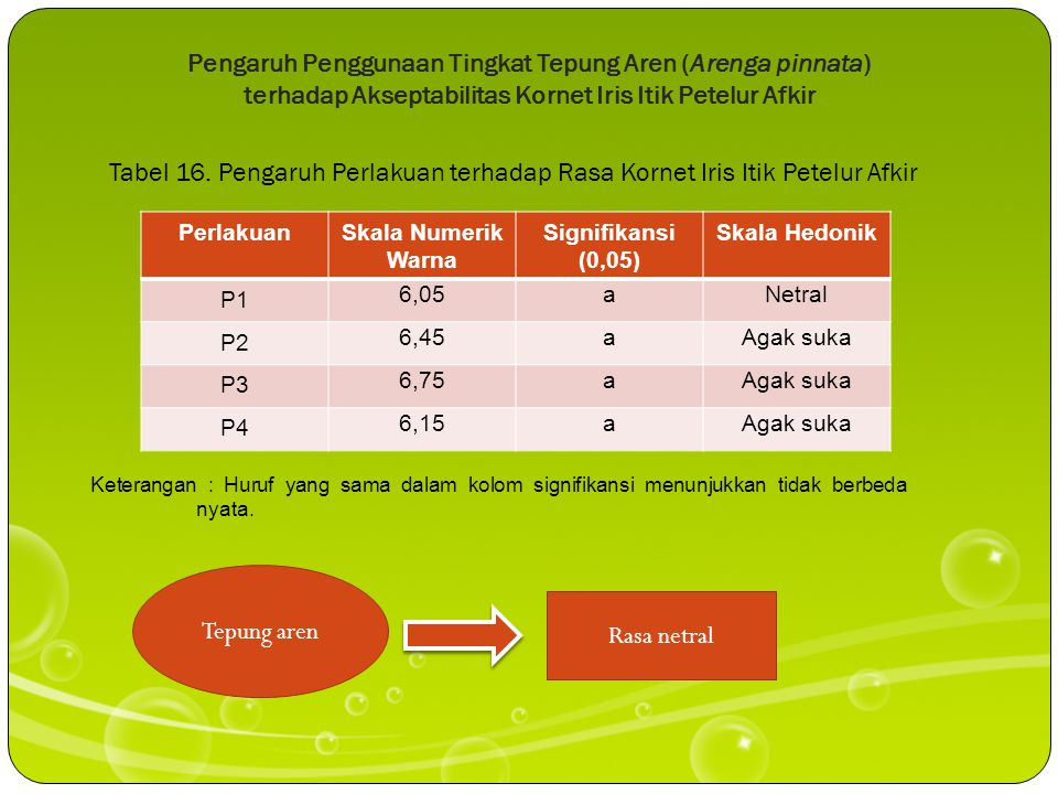 Pengaruh Penggunaan Tingkat Tepung Aren (Arenga pinnata) terhadap Akseptabilitas Kornet Iris Itik Petelur Afkir