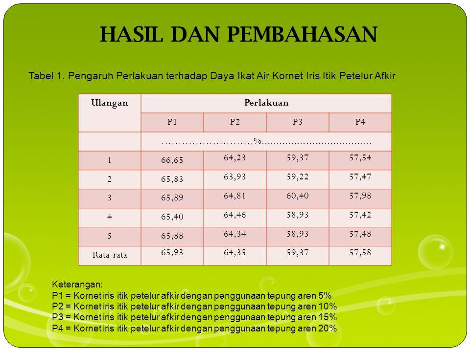 HASIL DAN PEMBAHASAN Tabel 1. Pengaruh Perlakuan terhadap Daya Ikat Air Kornet Iris Itik Petelur Afkir.