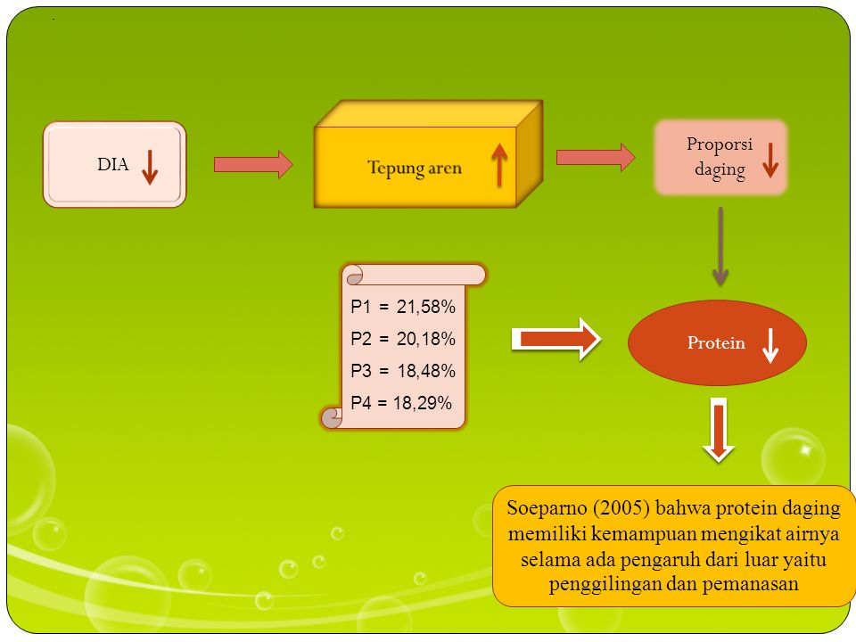 Proporsi daging Tepung aren DIA Protein