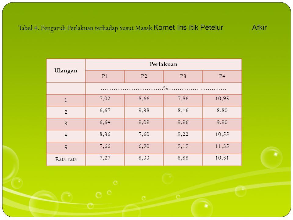 Tabel 4. Pengaruh Perlakuan terhadap Susut Masak Kornet Iris Itik Petelur Afkir