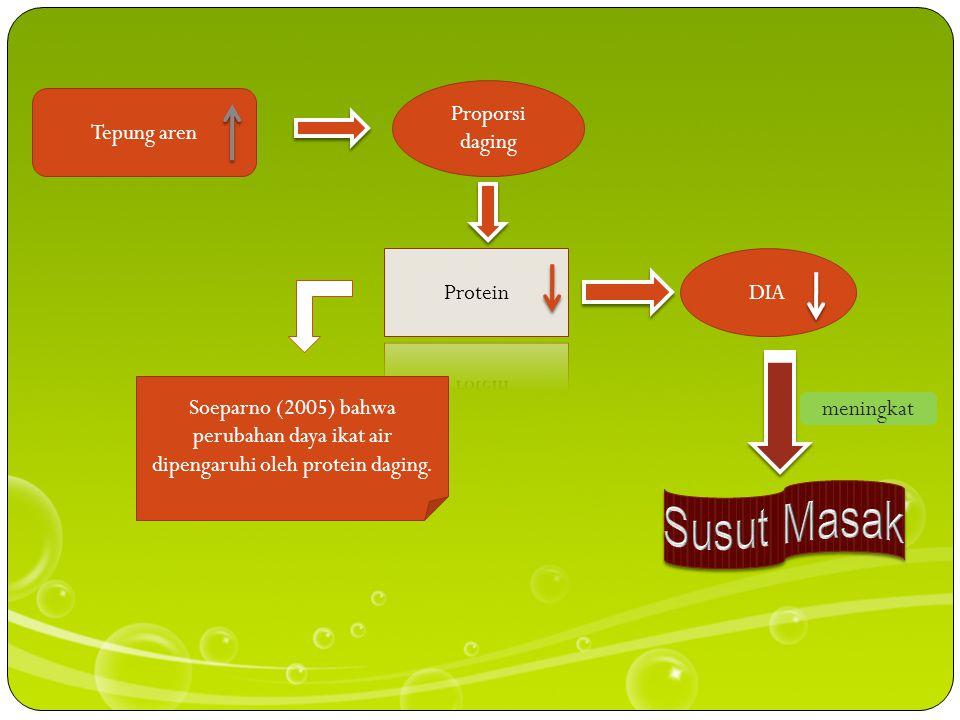 Proporsi daging Tepung aren. Protein. DIA. Soeparno (2005) bahwa perubahan daya ikat air dipengaruhi oleh protein daging.