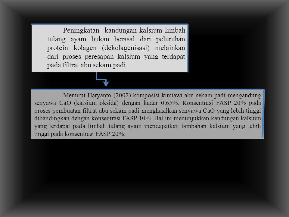 Peningkatan kandungan kalsium limbah tulang ayam bukan berasal dari peluruhan protein kolagen (dekolagenisasi) melainkan dari proses peresapan kalsium yang terdapat pada filtrat abu sekam padi.