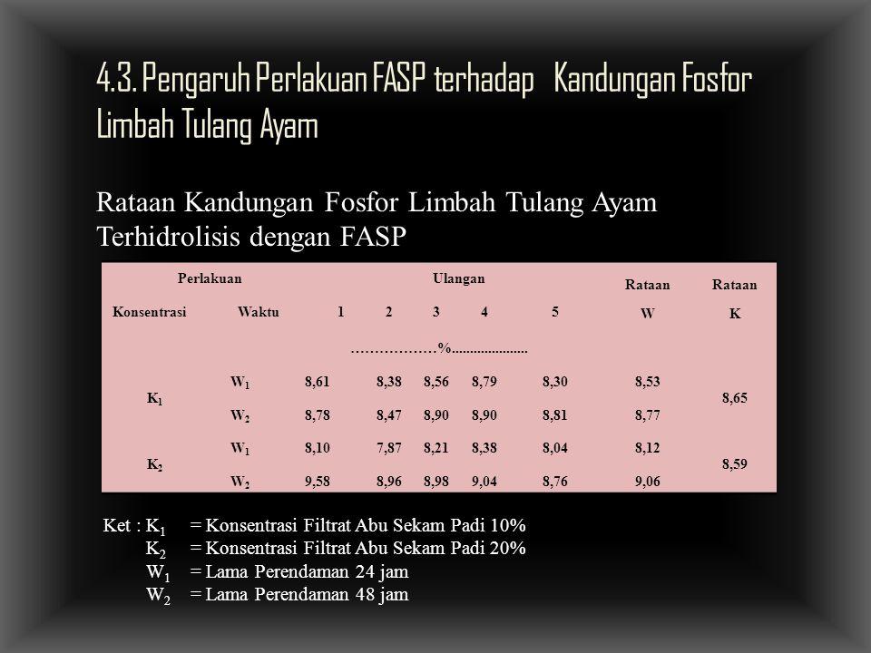 4.3. Pengaruh Perlakuan FASP terhadap Kandungan Fosfor Limbah Tulang Ayam