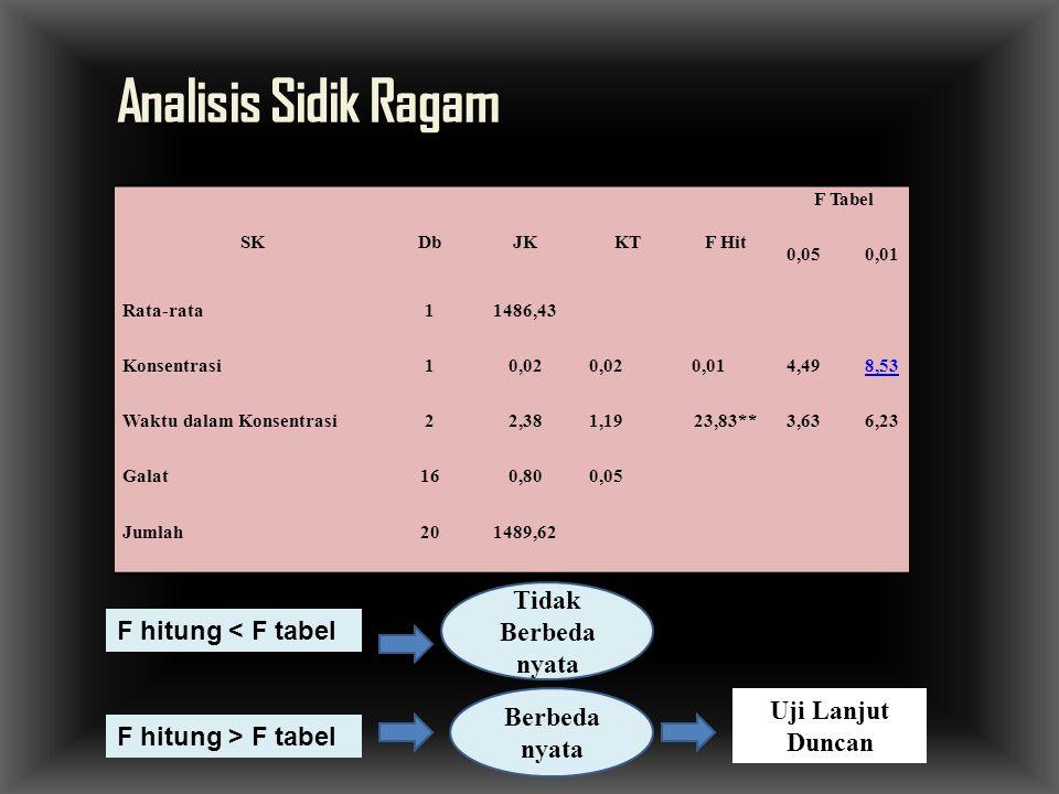 Analisis Sidik Ragam Tidak Berbeda nyata F hitung < F tabel