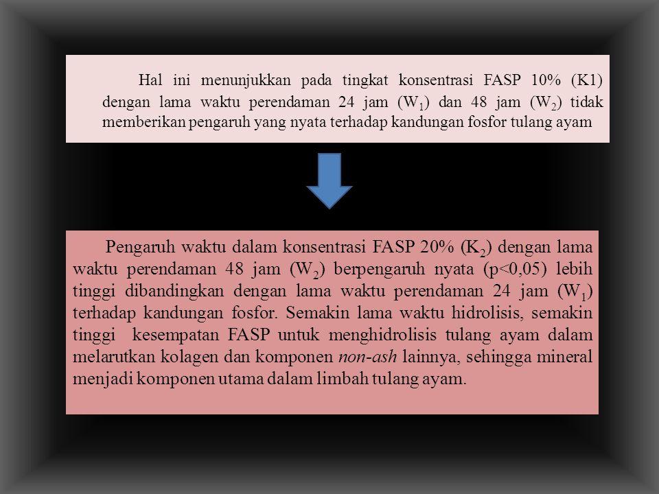 Hal ini menunjukkan pada tingkat konsentrasi FASP 10% (K1) dengan lama waktu perendaman 24 jam (W1) dan 48 jam (W2) tidak memberikan pengaruh yang nyata terhadap kandungan fosfor tulang ayam