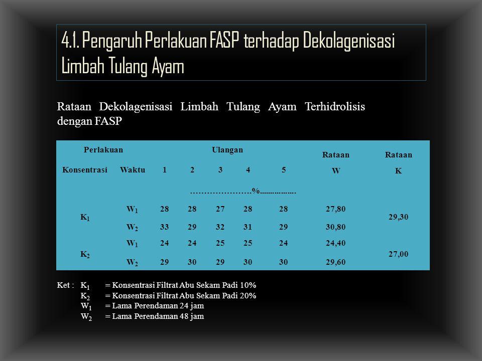 4.1. Pengaruh Perlakuan FASP terhadap Dekolagenisasi Limbah Tulang Ayam