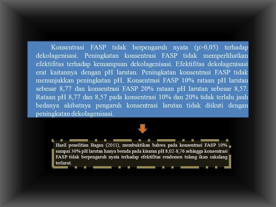 Konsentrasi FASP tidak berpengaruh nyata (p>0,05) terhadap dekolagenisasi. Peningkatan konsentrasi FASP tidak memperlihatkan efektifitas terhadap kemampuan dekolagenisasi. Efektifitas dekolagenisasi erat kaitannya dengan pH larutan. Peningkatan konsentrasi FASP tidak menunjukkan peningkatan pH. Konsentrasi FASP 10% rataan pH larutan sebesar 8,77 dan konsentrasi FASP 20% rataan pH larutan sebesar 8,57. Rataan pH 8,77 dan 8,57 pada konsentrasi 10% dan 20% tidak terlalu jauh bedanya akibatnya pengaruh konsentrasi larutan tidak diikuti dengan peningkatan dekolagenisasi.
