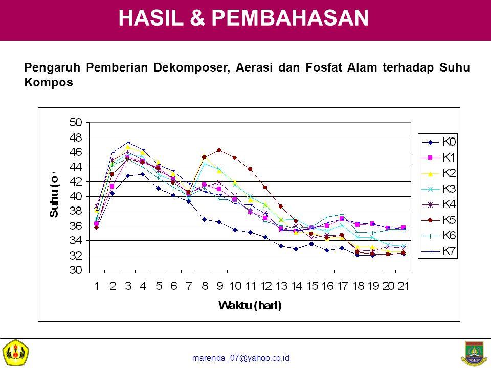 HASIL & PEMBAHASAN Pengaruh Pemberian Dekomposer, Aerasi dan Fosfat Alam terhadap Suhu Kompos