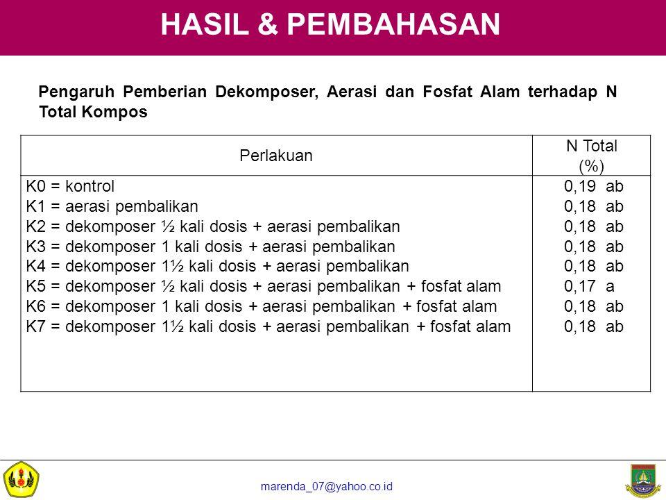 HASIL & PEMBAHASAN Pengaruh Pemberian Dekomposer, Aerasi dan Fosfat Alam terhadap N Total Kompos. Perlakuan.