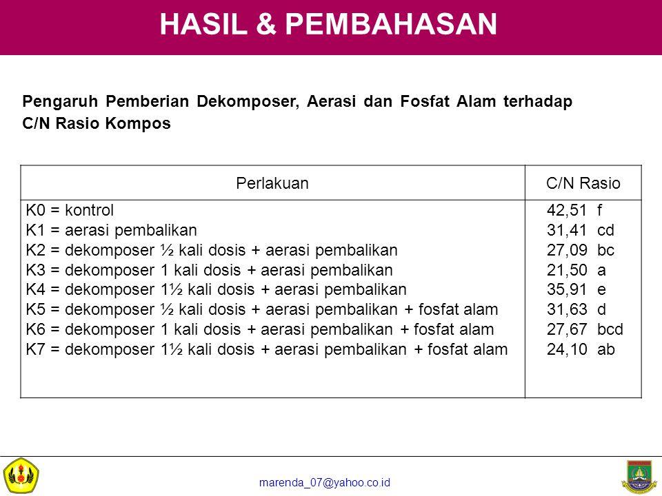 HASIL & PEMBAHASAN Pengaruh Pemberian Dekomposer, Aerasi dan Fosfat Alam terhadap C/N Rasio Kompos.