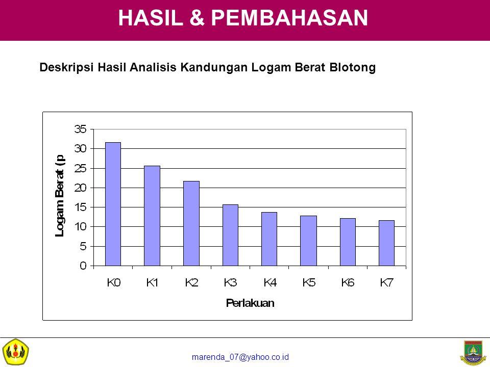 HASIL & PEMBAHASAN Deskripsi Hasil Analisis Kandungan Logam Berat Blotong