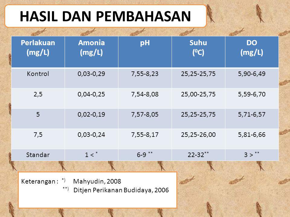 HASIL DAN PEMBAHASAN Perlakuan (mg/L) Amonia pH Suhu (0C) DO Kontrol