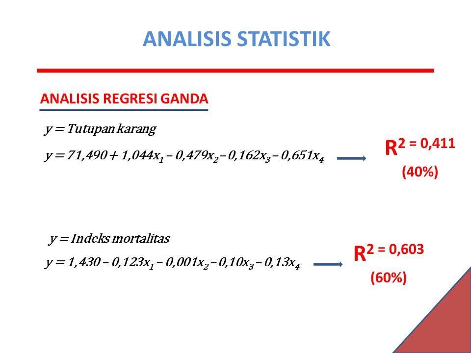 ANALISIS STATISTIK R2 = 0,411 (40%) R2 = 0,603 (60%)