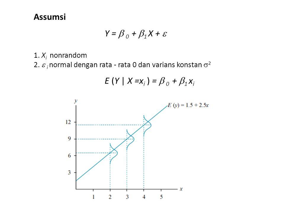Assumsi Y =  0 + 1 X +  E (Y | X =xi ) =  0 + 1 xi