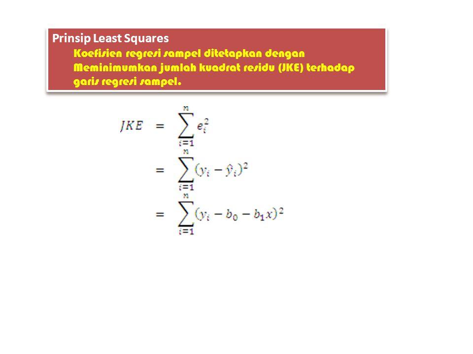 Prinsip Least Squares Koefisien regresi sampel ditetapkan dengan Meminimumkan jumlah kuadrat residu (JKE) terhadap garis regresi sampel.