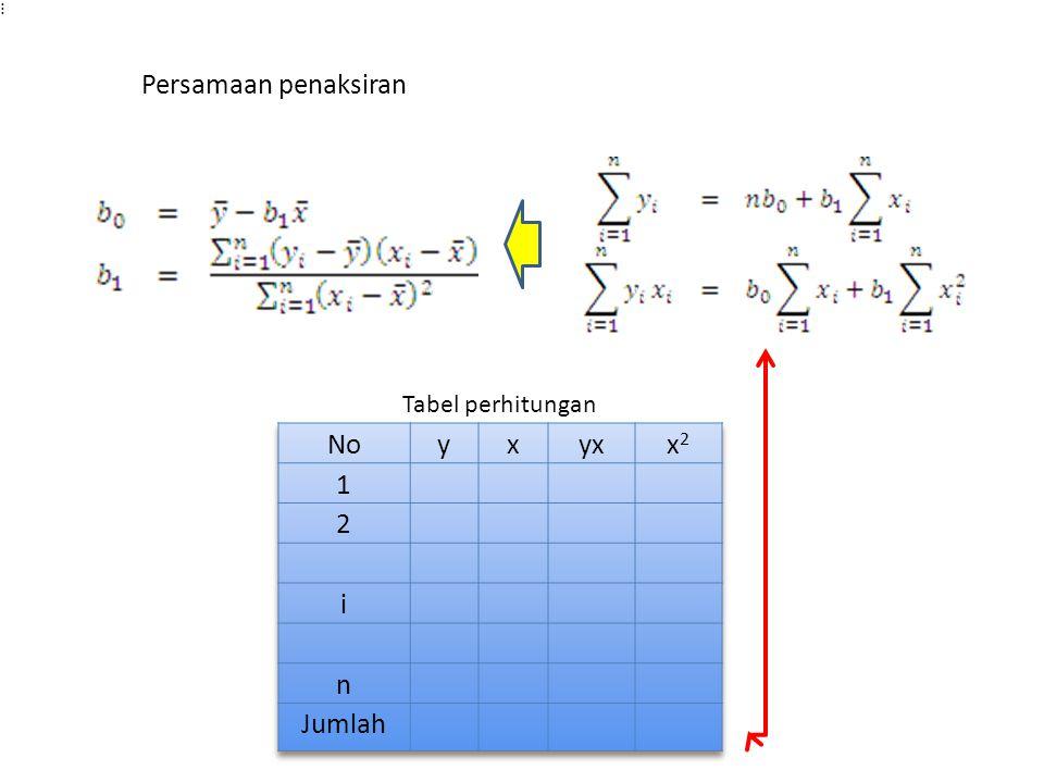 Persamaan penaksiran Tabel perhitungan No y x yx x2 1 2 i n Jumlah