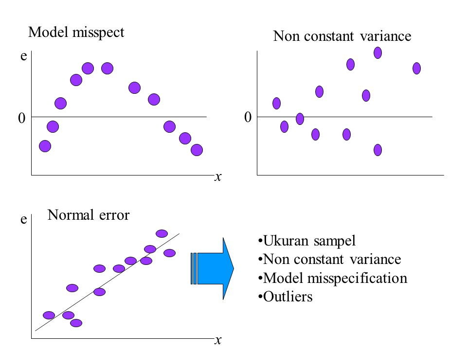 Model misspect Non constant variance. x. e. Normal error. e. Ukuran sampel. Non constant variance.