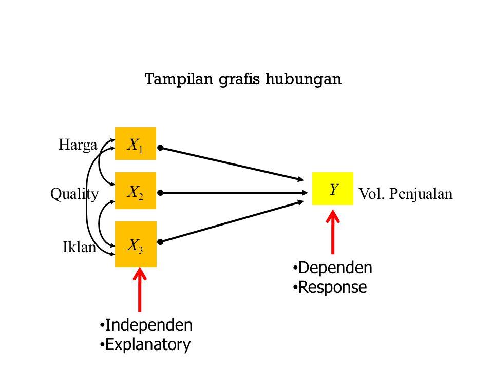 Tampilan grafis hubungan