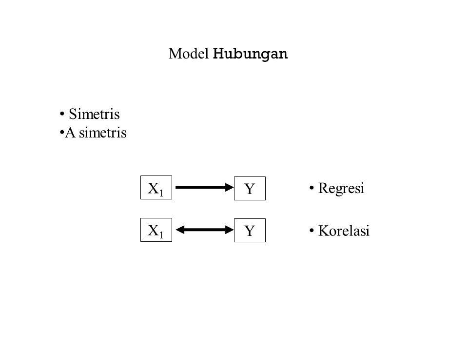 Model Hubungan Simetris A simetris X1 Y Regresi X1 Y Korelasi
