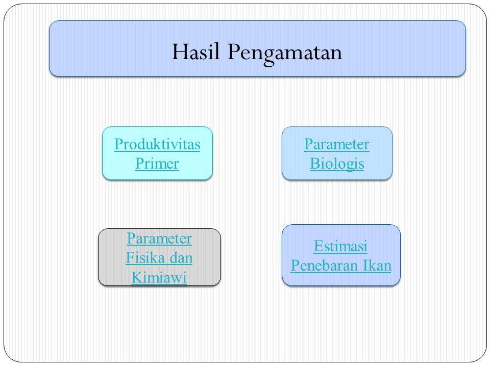 Hasil Pengamatan Produktivitas Primer Parameter Biologis