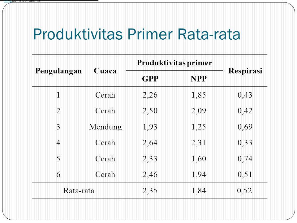 Produktivitas Primer Rata-rata