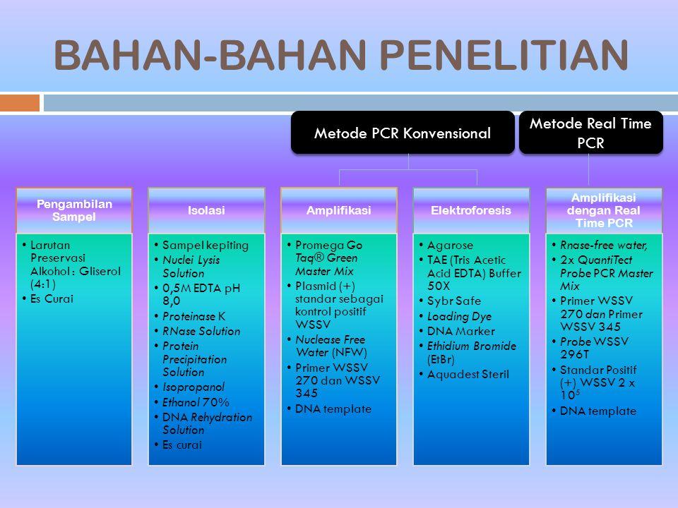 BAHAN-BAHAN PENELITIAN