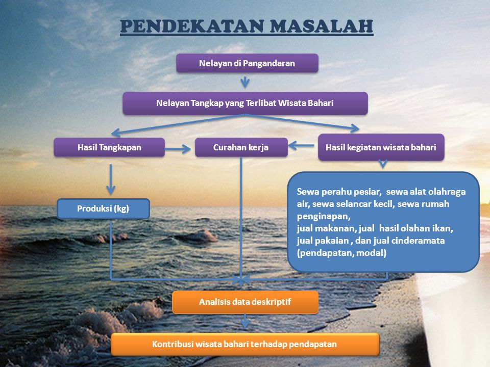 PENDEKATAN MASALAH Nelayan di Pangandaran. Nelayan Tangkap yang Terlibat Wisata Bahari. Hasil kegiatan wisata bahari.