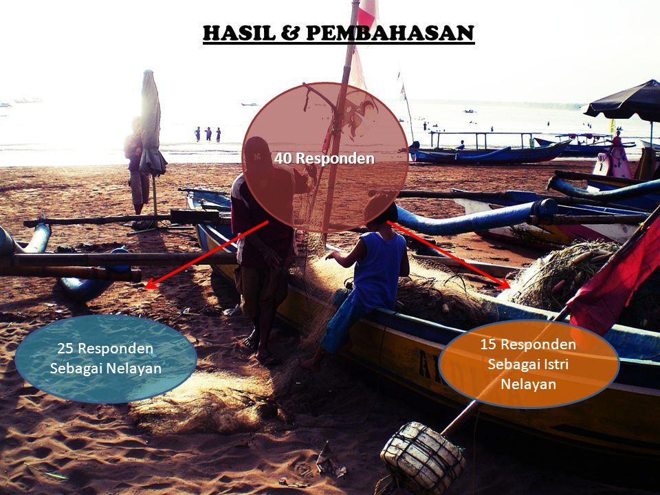 15 Responden Sebagai Istri Nelayan