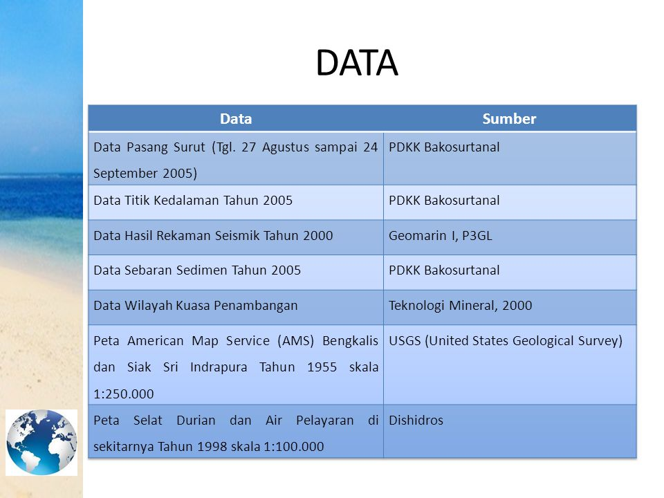 DATA Data. Sumber. Data Pasang Surut (Tgl. 27 Agustus sampai 24 September 2005) PDKK Bakosurtanal.