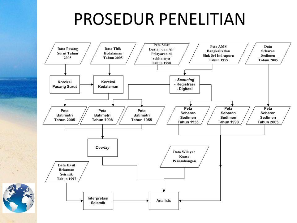 PROSEDUR PENELITIAN
