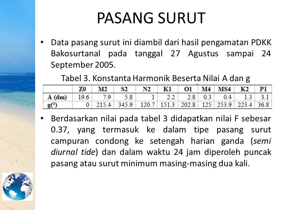 Tabel 3. Konstanta Harmonik Beserta Nilai A dan g