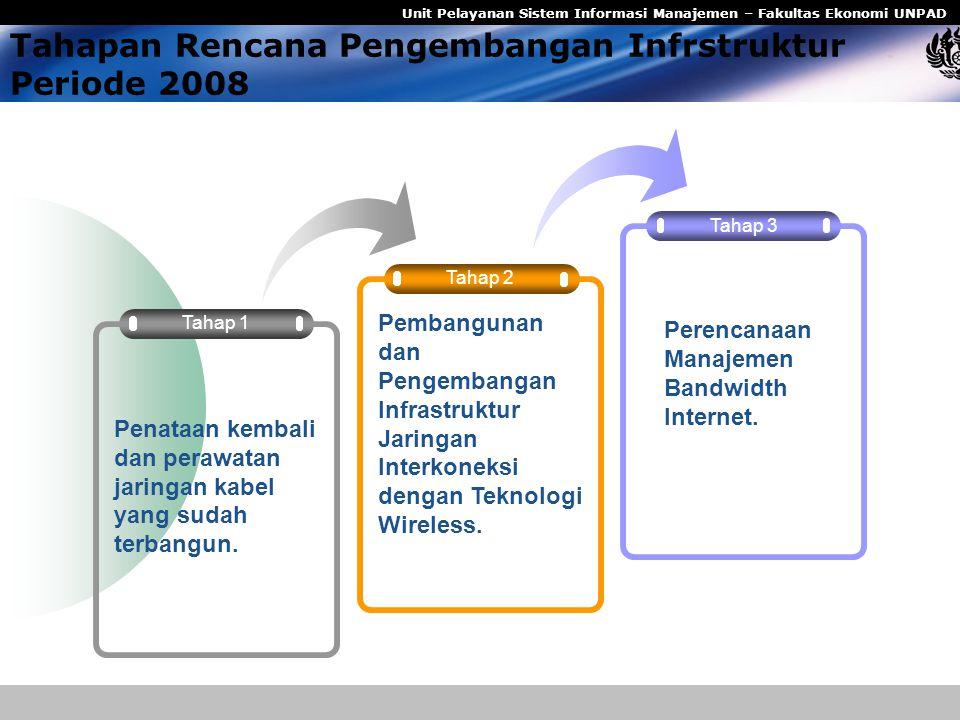 Tahapan Rencana Pengembangan Infrstruktur Periode 2008