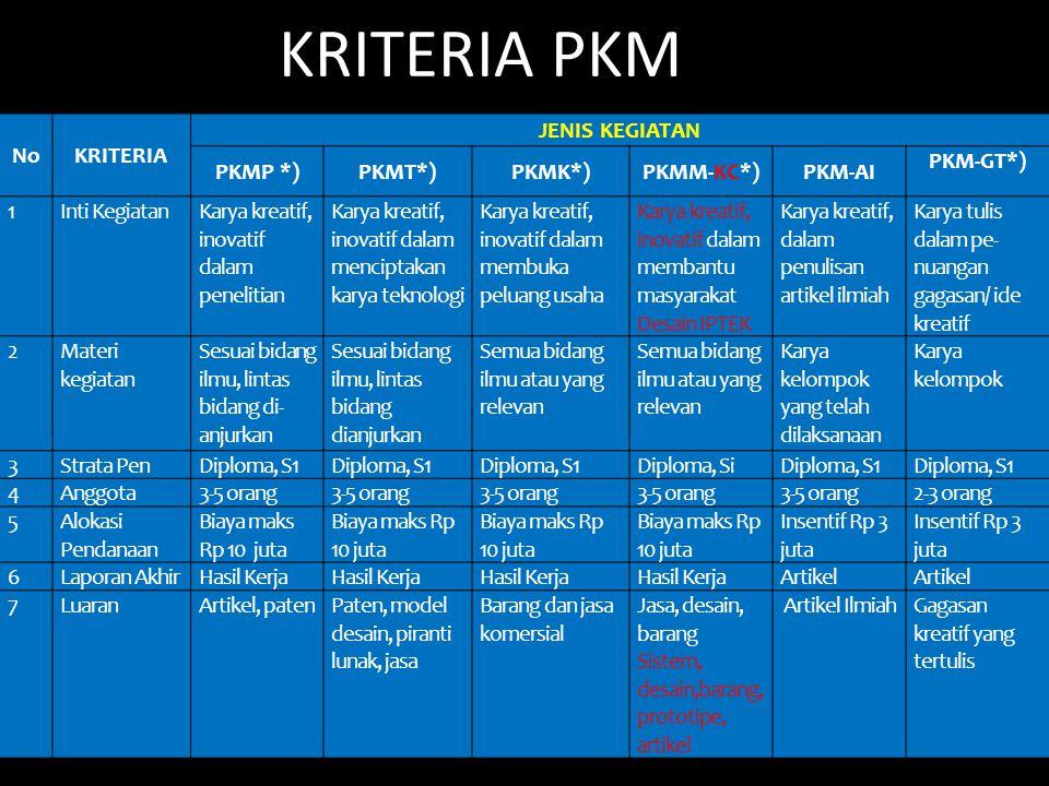 KRITERIA PKM No KRITERIA JENIS KEGIATAN PKMP *) PKMT*) PKMK*)