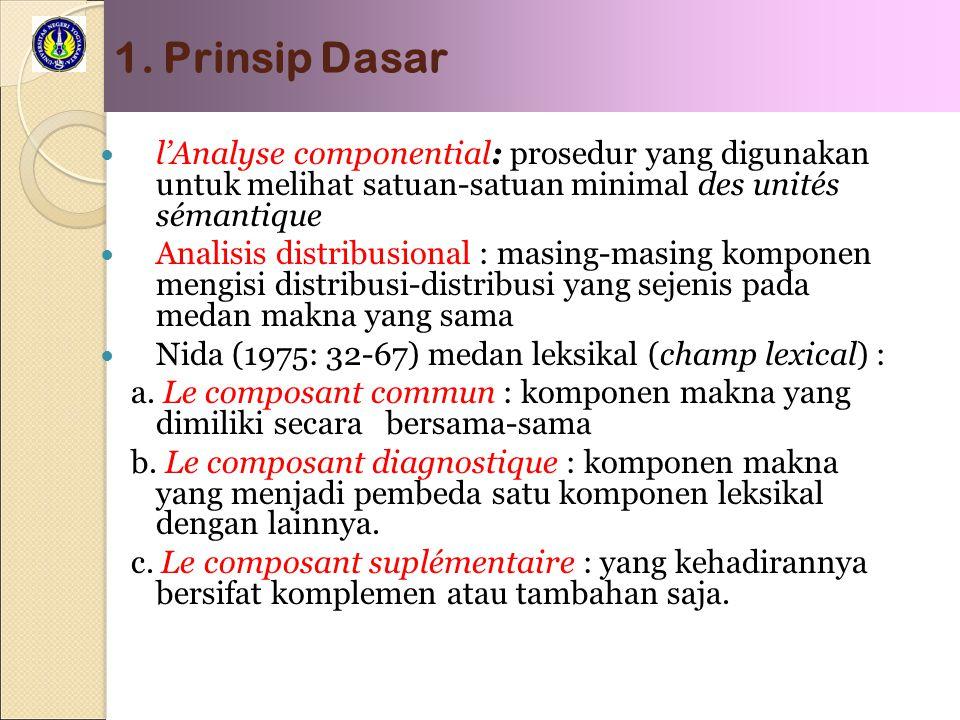 1. Prinsip Dasar l'Analyse componential: prosedur yang digunakan untuk melihat satuan-satuan minimal des unités sémantique.