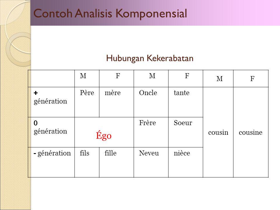 Contoh Analisis Komponensial