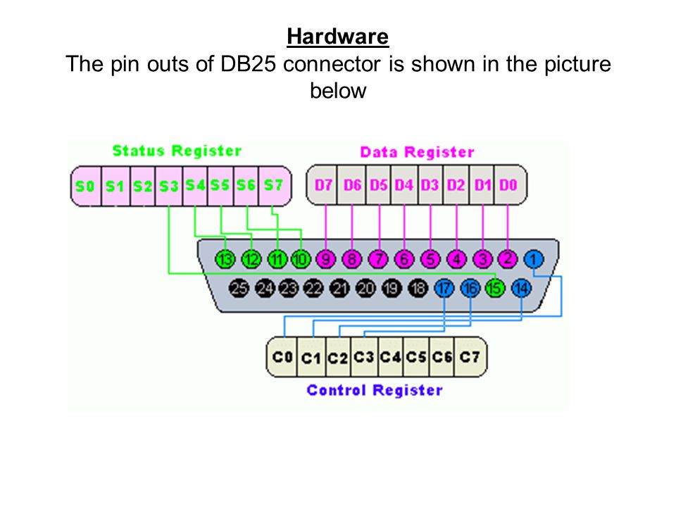 Hardware The pin outs of DB25 connector is shown in the picture below