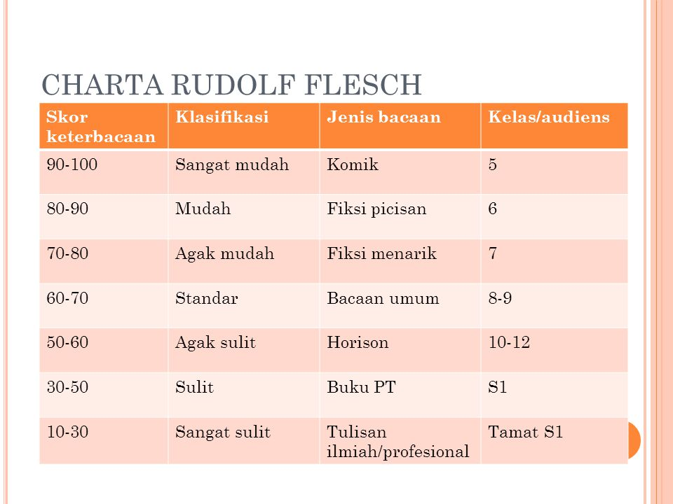 CHARTA RUDOLF FLESCH Skor keterbacaan Klasifikasi Jenis bacaan