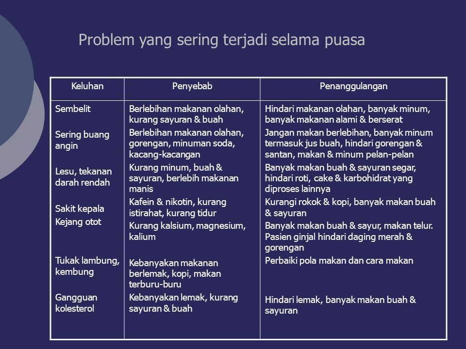 Problem yang sering terjadi selama puasa